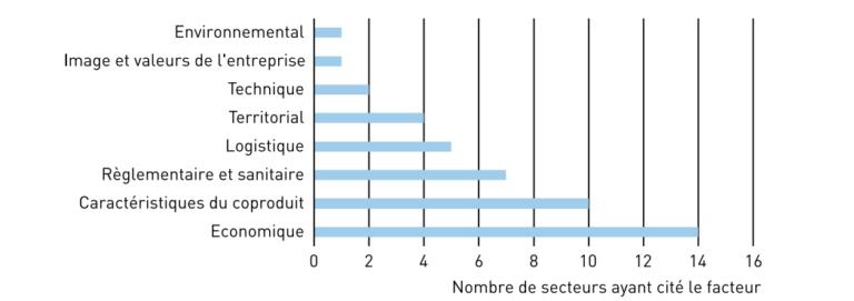 critères de choix de la valorisation des coproduits