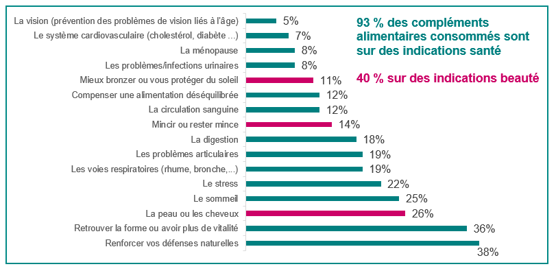 Indications compléments alimentaires