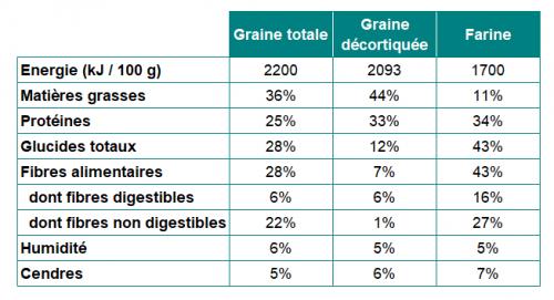 Tableau de composition graines de chanvre